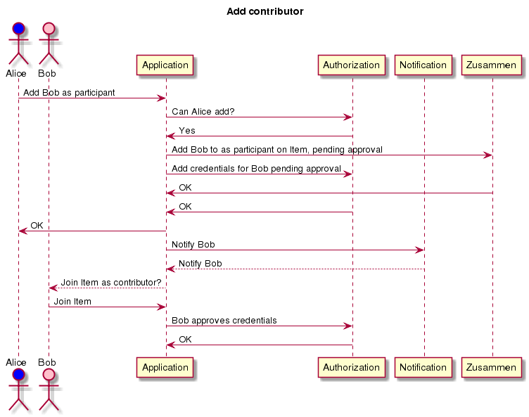 Use cases sequence diagrams add contributor sequence diagram ccuart Gallery